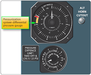 Pressure - Physics for Aviation