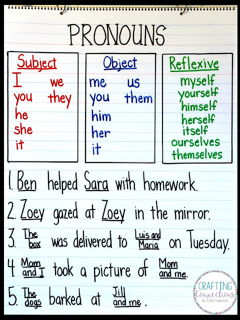 This pronouns anchor chart activity is designed for elementary students who are being introduced to personal pronouns and reflexive pronouns. This pronouns anchor chart is highly interactive, as students cover the nouns with pronouns written on sticky notes. Read more about this lesson and view the finished product by visiting my blog post.