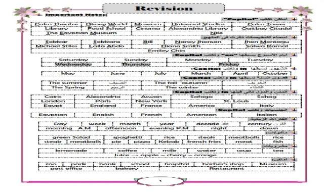 مذكرة الخلاصة للمراجعة النهائية فى اللغة الانجليزية الصف السادس الابتدائى الترم الاول فى 5 ورقات فقط مستر حسام احمد مراجعة منهج انجليزي تايم فور انجليش ساتة ابتدائى فى 5 ورقات فقط