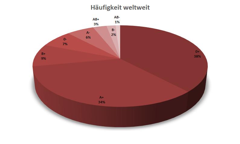 Rhesusfaktor Negativ Häufigkeit Deutschland