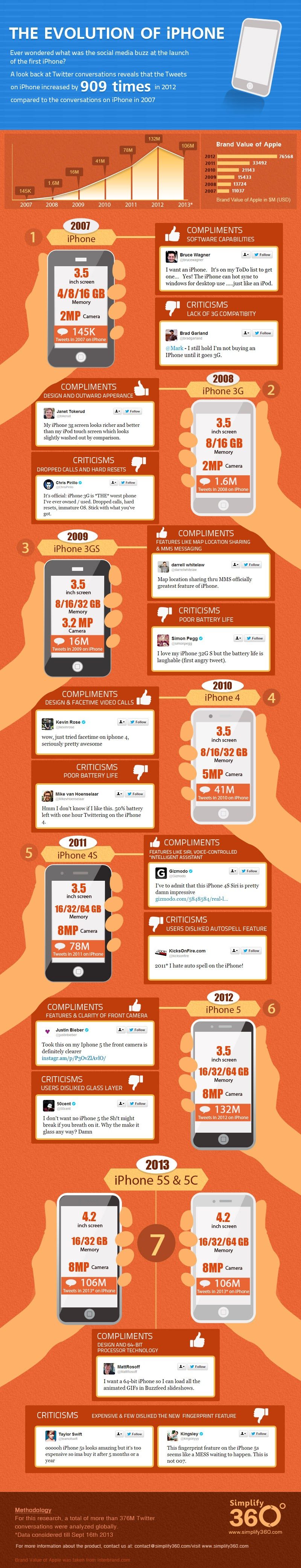 How-Social-Chatter-Of-iphone-Launch-Has-Changed-Over-The-Years #Infographic