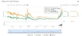 Цена Bitcoin Cash приблизилась к 1000$