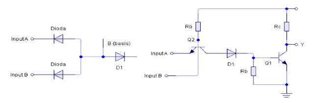 Ruas daerah basis emitter suatu transistor pada dasarnya adalah suatu dioda sambungan pin. Maka diode-dioda masukan gerbang DTL dapat diganti dengan transistor multi-emitter
