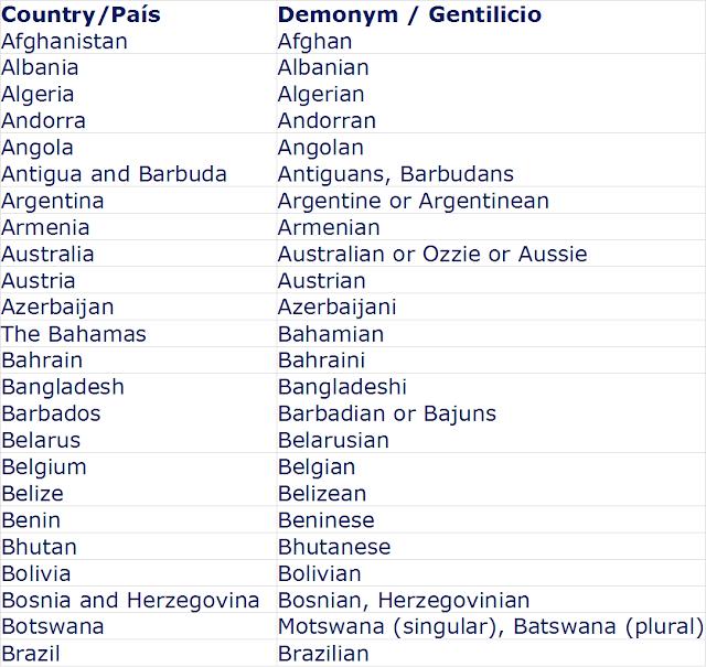 Gentilicios en inglés / Demonyms in English