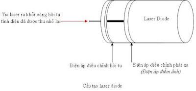 cau-tao-diode-may-in-laser