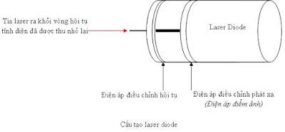 cau-tao-diode-may-in-laser