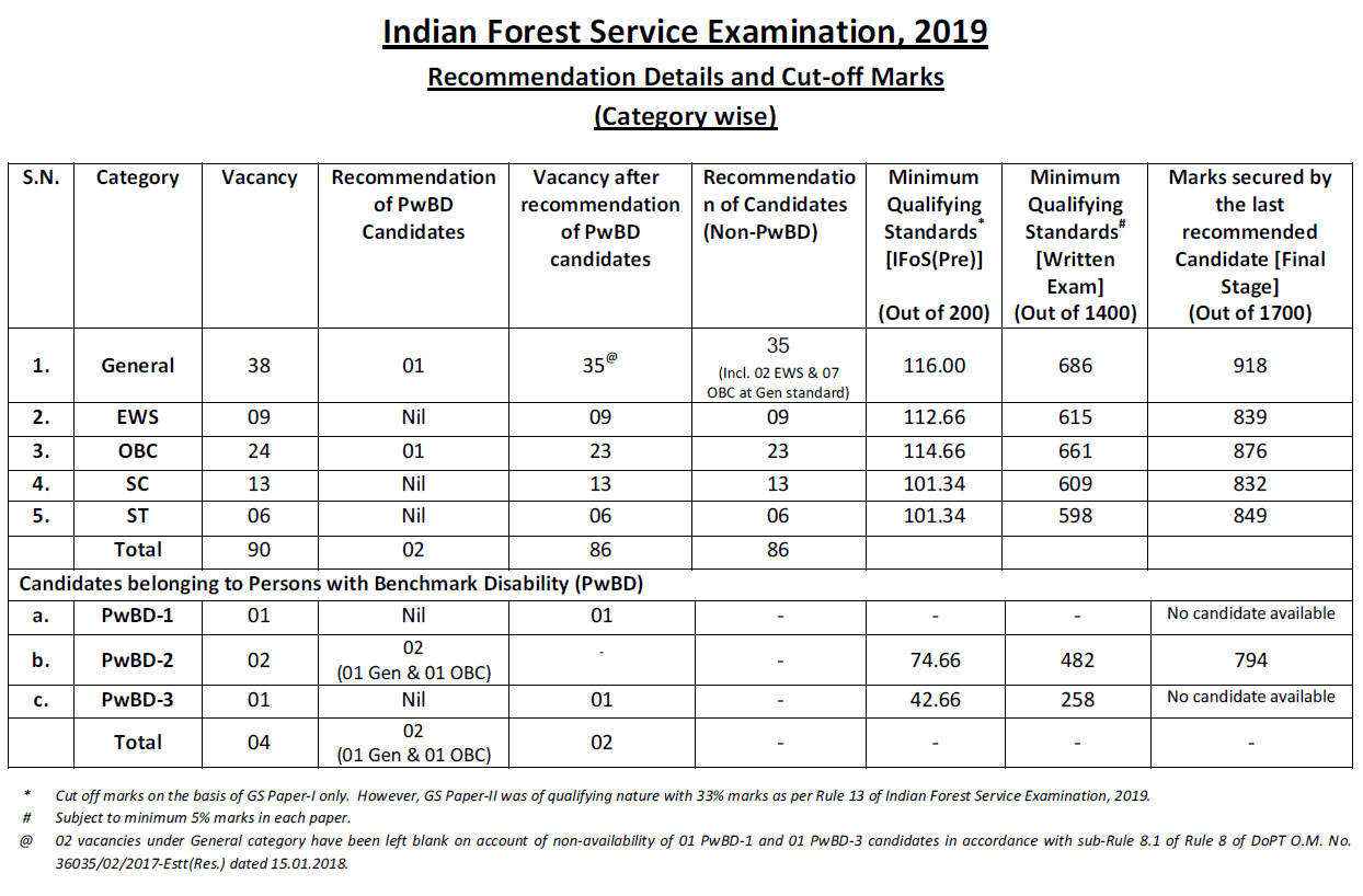 UPSC IFS Exam 2019 Cut Off