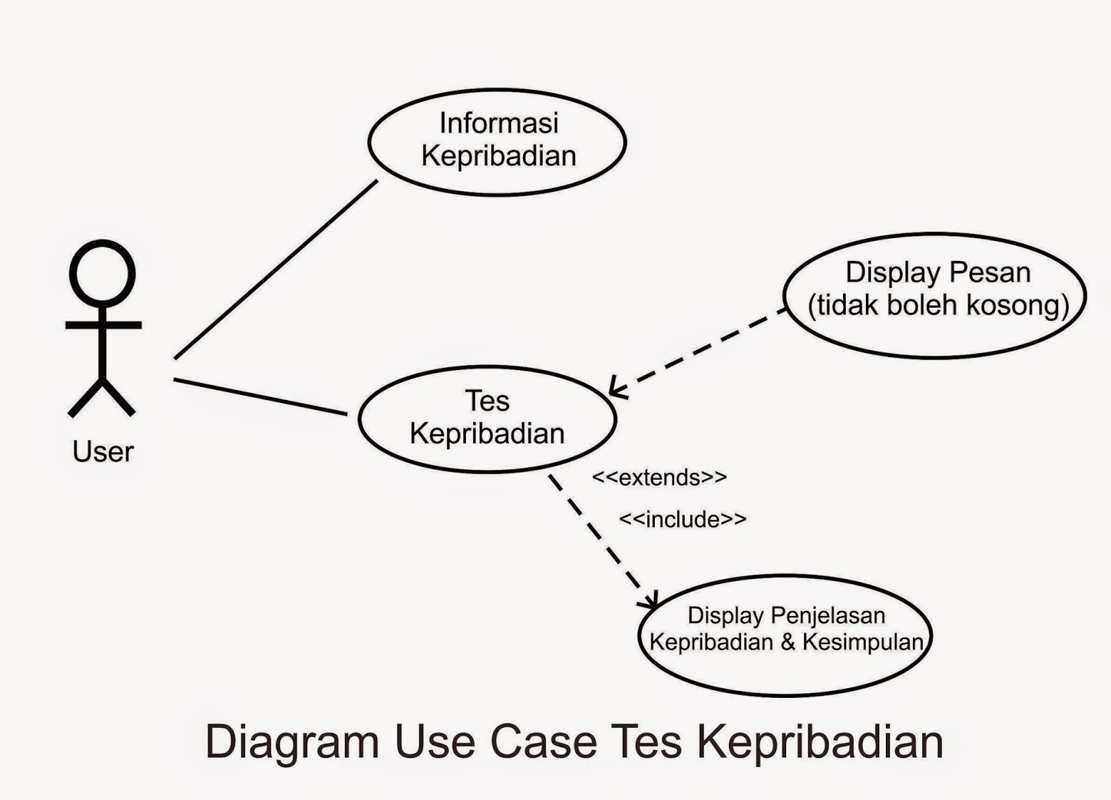 Diagram Use Case Dan Use Case Description