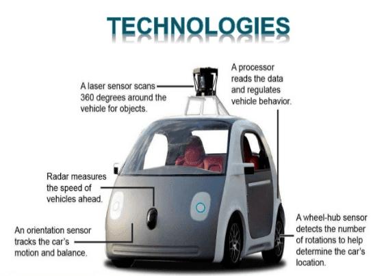 Konsep Mobil Masa Depan Tanpa Pengemudi Google Self Driving Car