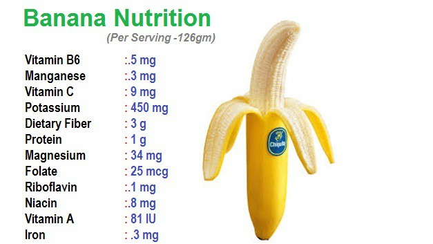 Rainbowdiary Nutrients In A Banana