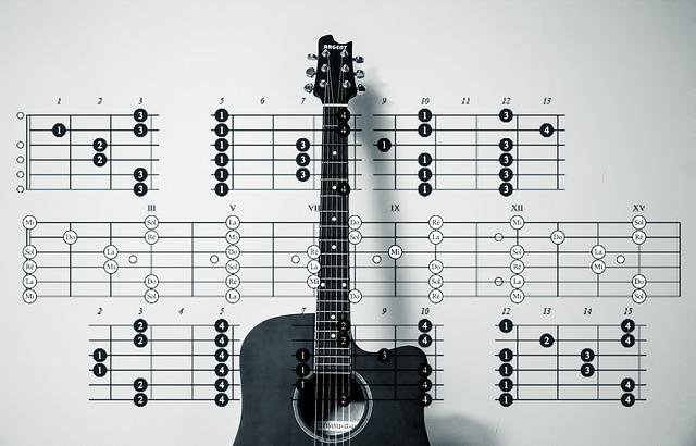 Aaj ro len de 1920 London Guitar chord - A2Z Guitar Tab