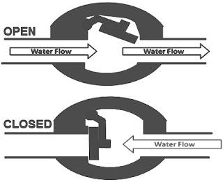 cara-kerja-check-valve-dan-fungsinya