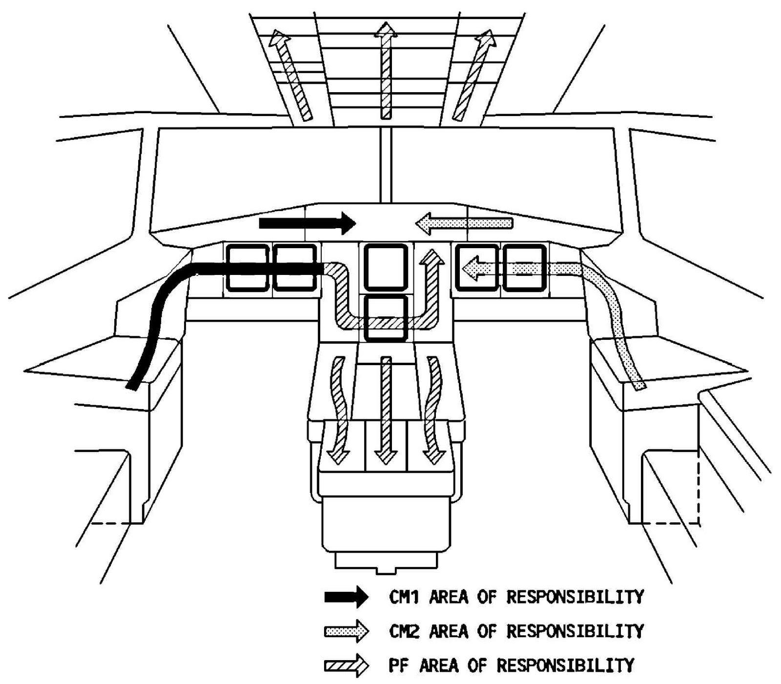 Airbus A320 Cockpit Preparation Procedure