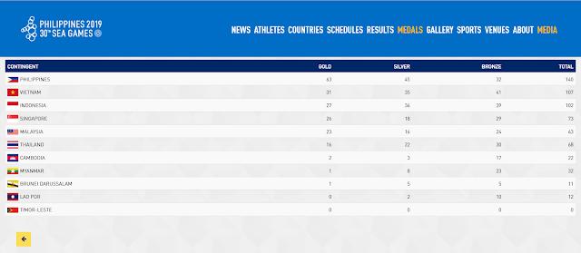 Daftar Peringkat Sementara Perolehan Medali Emas Sea Games 2019 6 Desember