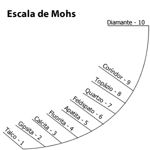 a escala de dureza de minerais usada em mineralogia e gemologia