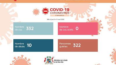 We Are Coronavirus Free - Mauritius Officially Declares