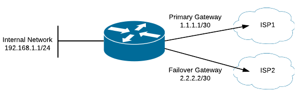 Go Wireless NZ Blog: MikroTik Dual Gateway Failover