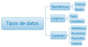 Gestion Basica De La Informacion Conceptos Informaticos