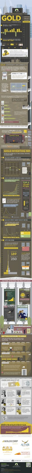 The Gold Series: Gold as an Investment