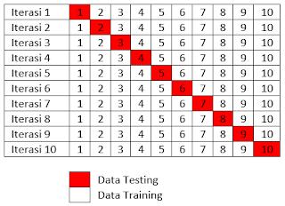 Prediksi Diabetes Menggunakan Machine Learning