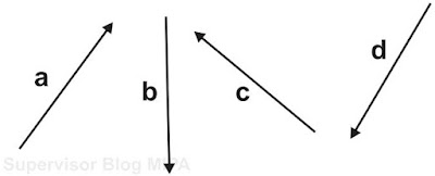 melukis resultan vektor