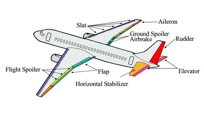 Rc Plane Flight Box