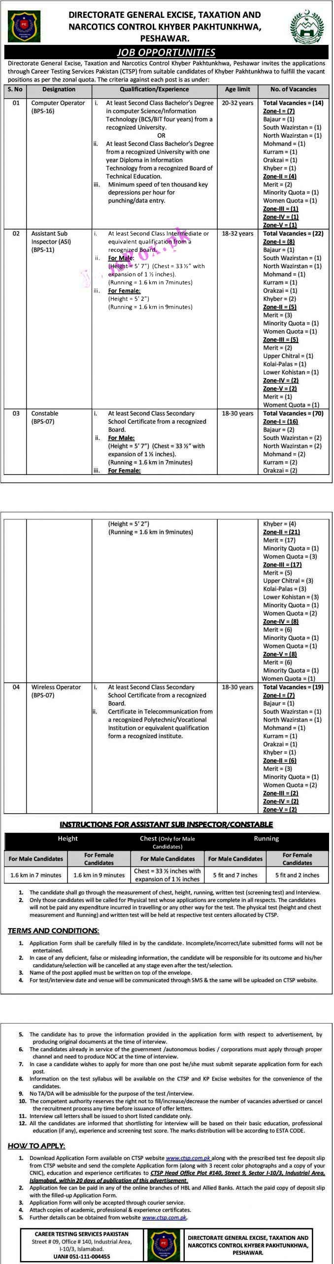 Latest Jobs in Excise Taxation and Narcotics Control Department 2021