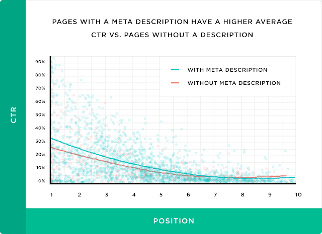 pages-with-a-meta-description-have-a-higher-average-ctr-vs-pages-without-a-description