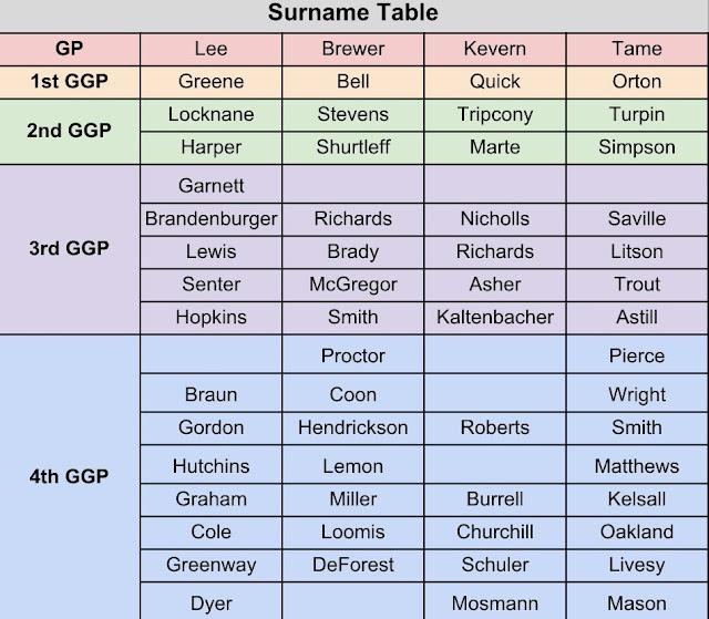 Lee Keverne DNA Surname Table