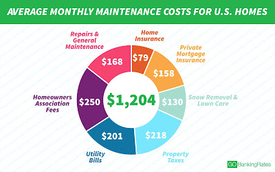 Average monthly maintenance costs for U.S. homes.