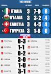 EURO 2020: Βαθμολογίες και αποτελέσματα ομίλων