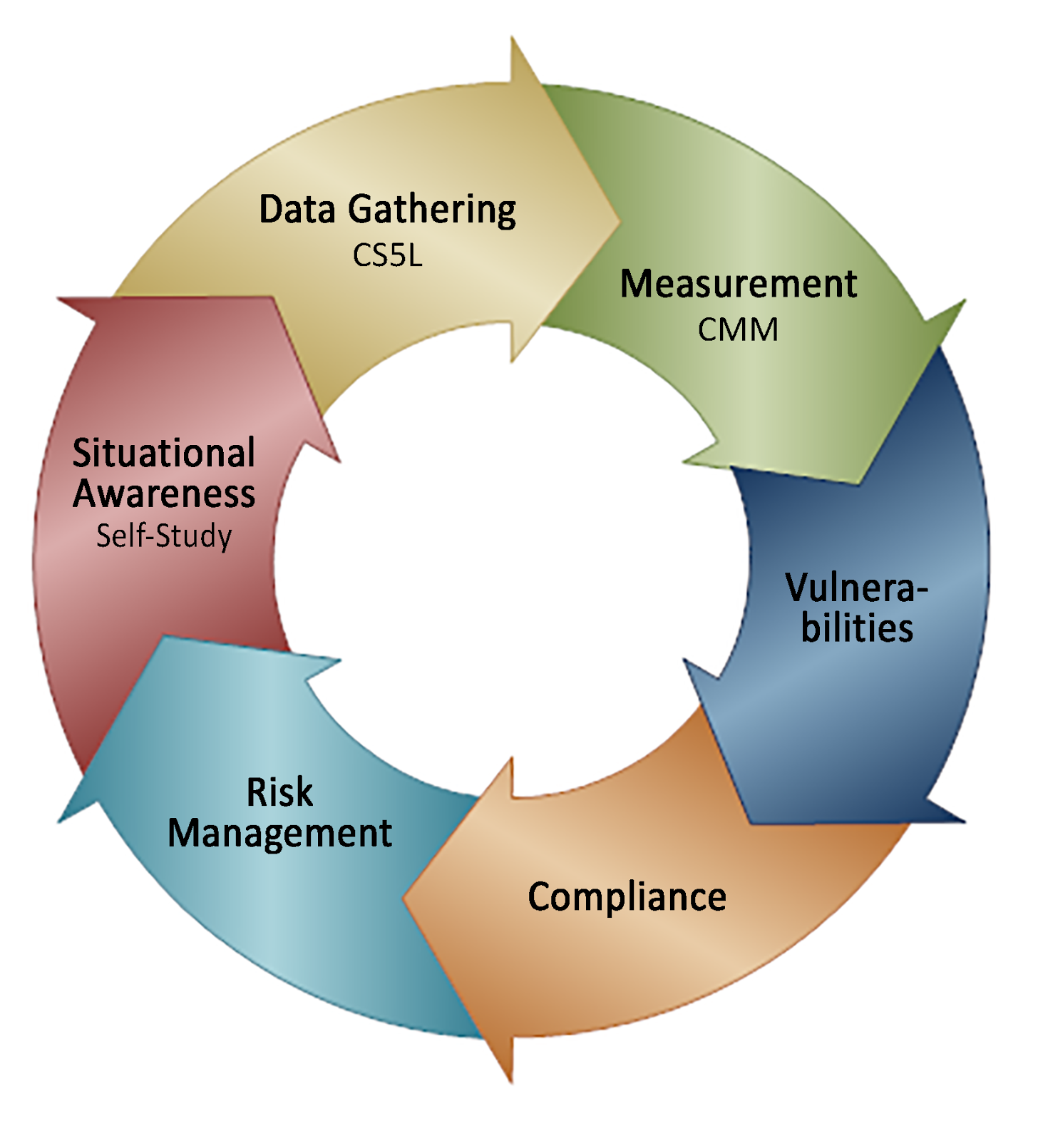 CS5L CMM: Cybersecurity Strategy 5 Layout Capability