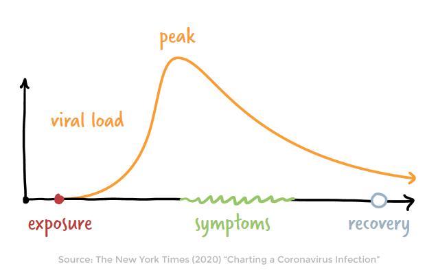 coronavirus viral load exposure chart