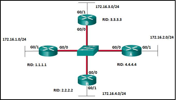 CCNA-3-v7-Mod-1-2-p43