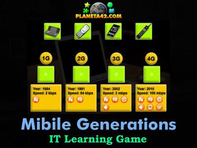 Поколения Мобилни Комуникации