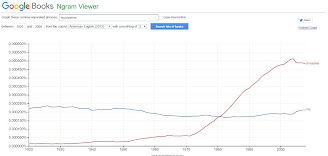 "Fun with Ngram viewer. English terms ""ivy, invasive""."