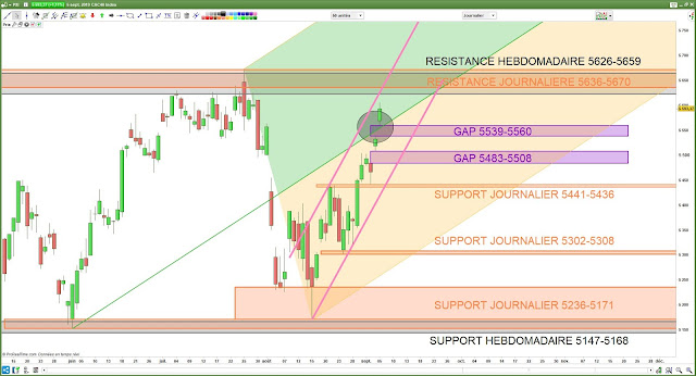 Analyse chartiste du CAC40. 06/09/19 fourchette d'Andrews 06/09/19