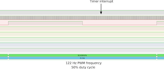 Software PWM in PulseView