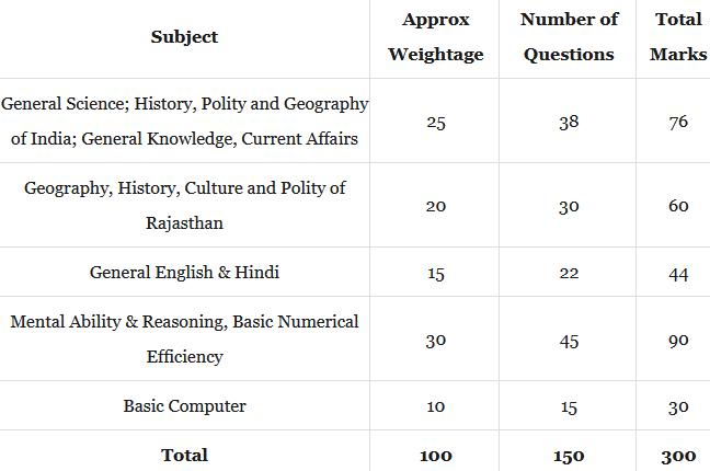 Rajasthan patwari syllabus in Hindi
