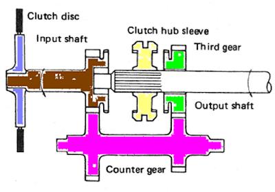 transmisi manual jenis syncromesh
