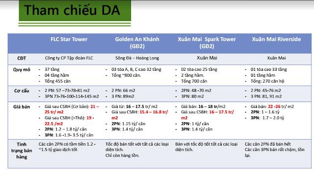 So sánh dự án The KPark Văn Phú với các dự án chung cư khác thuộc quận Hà Đông