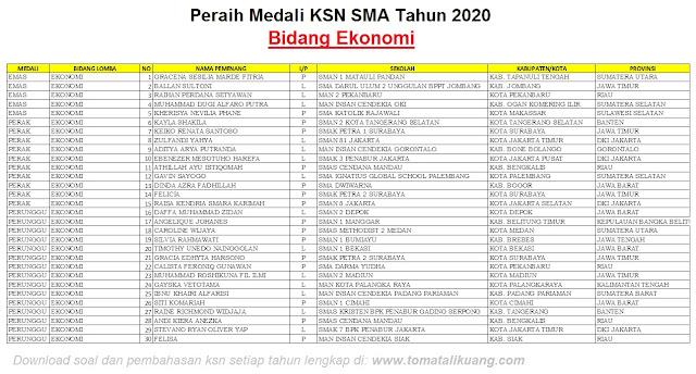 pemenang peraih medali emas perak perunggu ksn sma tahun 2020 bidang ekonomi tomatalikuang.com