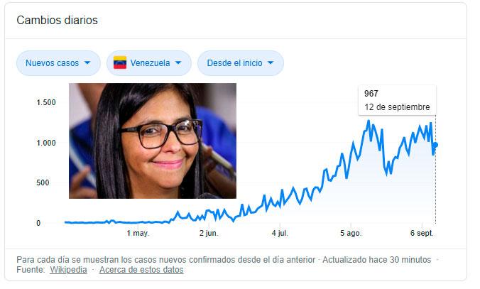 Falta de acción del Régimen ya provocó 60.000 casos de COVID en Venezuela