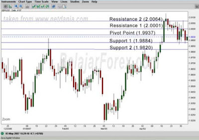 How to Use Pivot Points in Forex Trading