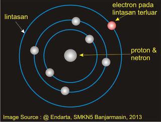 Fungsi Dari Atom Dan Elektron