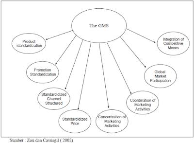 Konsep yang Luas Mengenai Strategi Pemasaran Global