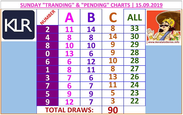 Kerala lottery result ABC and All Board winning number chart of latest 90 draws of Sunday Pournami  lottery. Pournami  Kerala lottery chart published on 15.09.2019
