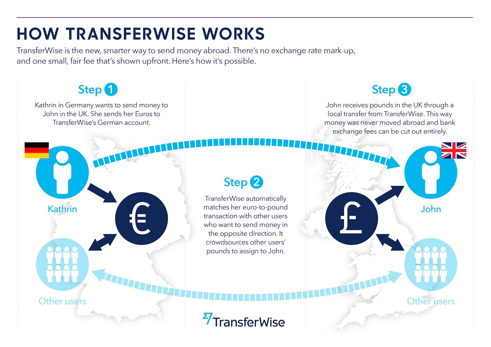 Transferwise Is Completely Transpa About The Total Charge And Gives Mid Market Rate For Customers Unlike Banks Other Money Transfer