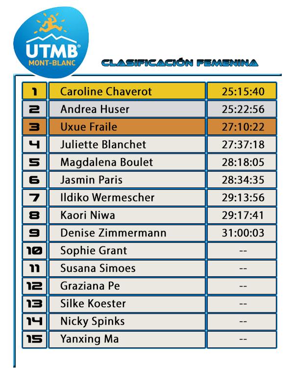 UTMB 2016 - Clasificación Femenina