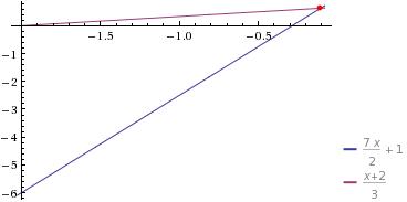 Problema de Matemática: O dobro de um número, mais três vezes ele mesmo dividido por dois, mais um é igual ao próprio número mais dois, dividido por três.